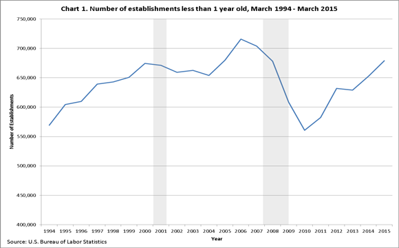 Number of establishments less than one year old