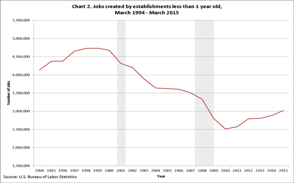 Jobs created by establishments less than one year old